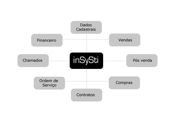 Integração Total